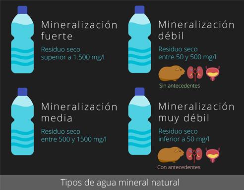 Tipos de agua mineral natural